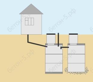 бетонный септик стандарт 8
